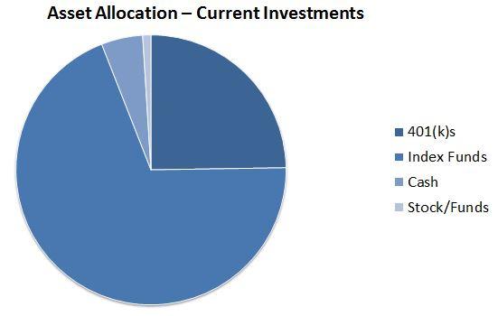 AssetAllocationCurrentInvestments2015