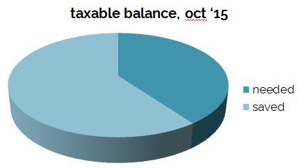 taxable_balance_oct15