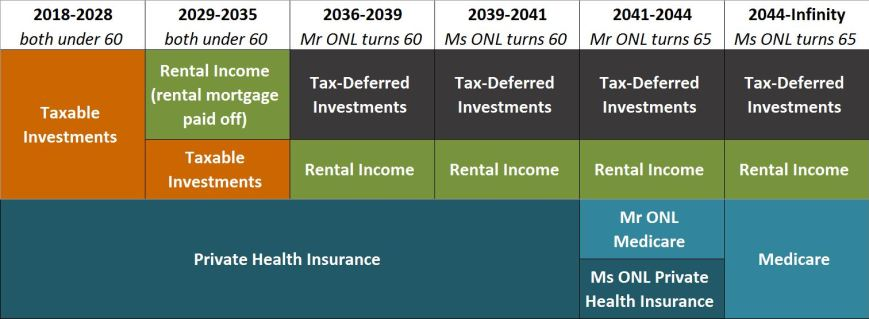 Early retirement plan, traditional retirement plan // income sources, health care