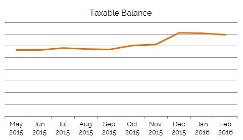 Taxable_Balance_Feb2016