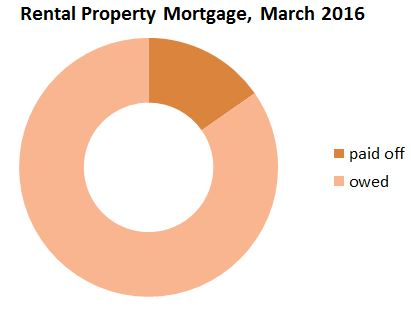March2016_Mortgage-Rental