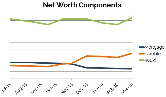 March2016_NetWorth-Components_ByMonth