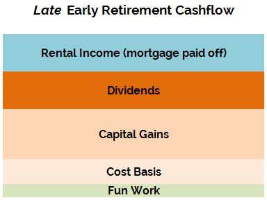 Optimization-Late-Retirement-Cashflow