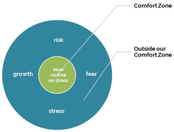 Inside and outside our comfort zone, routine and ease are in the comfort zone, outside the comfort zone is risk, growth, stress and fear.