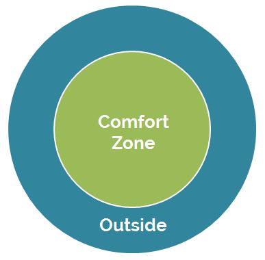Over time we want to make our comfort zone bigger, and we do that by stretching those boundaries.
