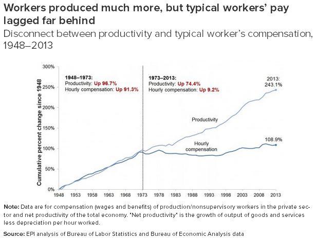 EPI-Wage-Gap