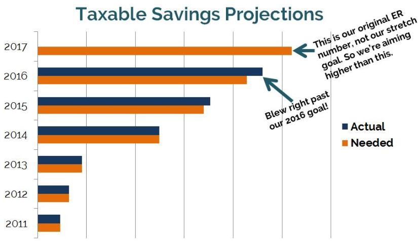 Taxable Savings planned vs. actual Dec 2016