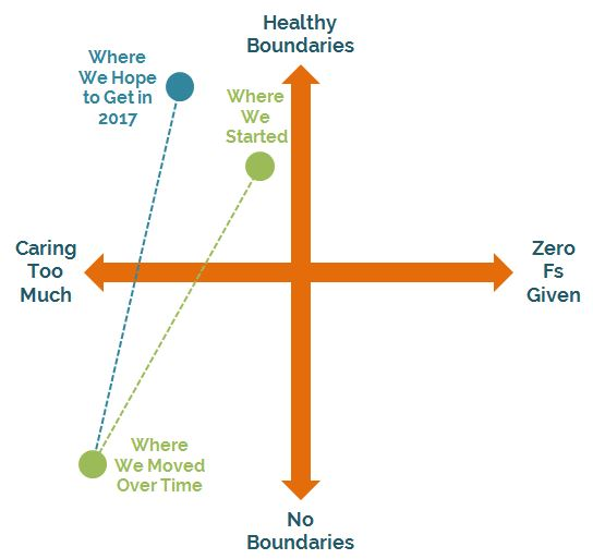 Axes of Caring and Boundaries -- We're aiming to care almost as much, but to create clearer boundaries