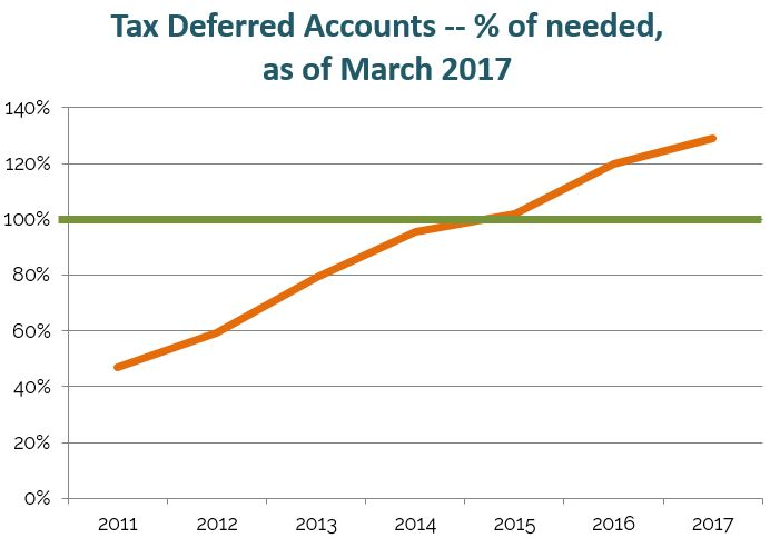401(k) tax-deferred retirement accounts before we retire early // early retirement, financial independence, save for retirement