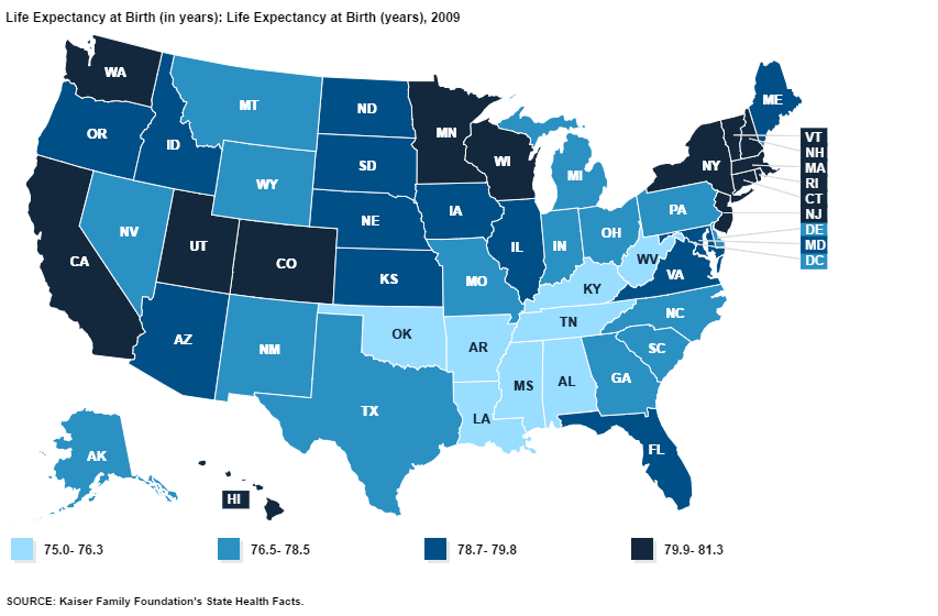 KFF Life Expectancy by State