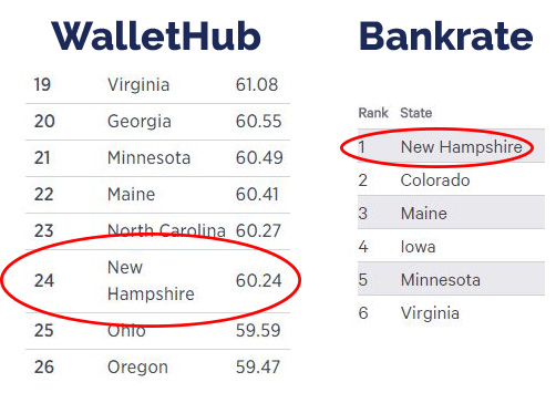 New Hampshire in the WalletHub and Bankrate retirement rankings