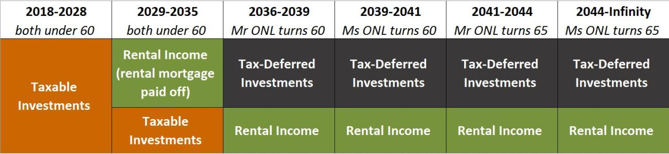 How We Calculated Our Enough Number For Early Retirement Our