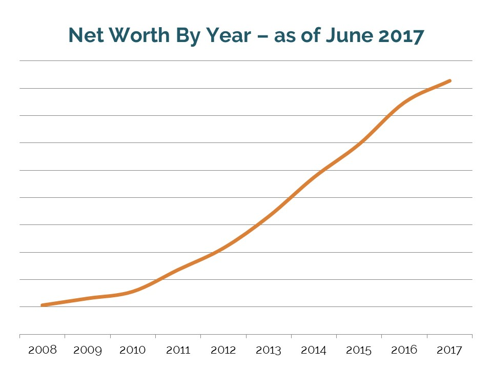 Net worth by year // Quarterly financial progress report toward early retirement, beyond financial independence