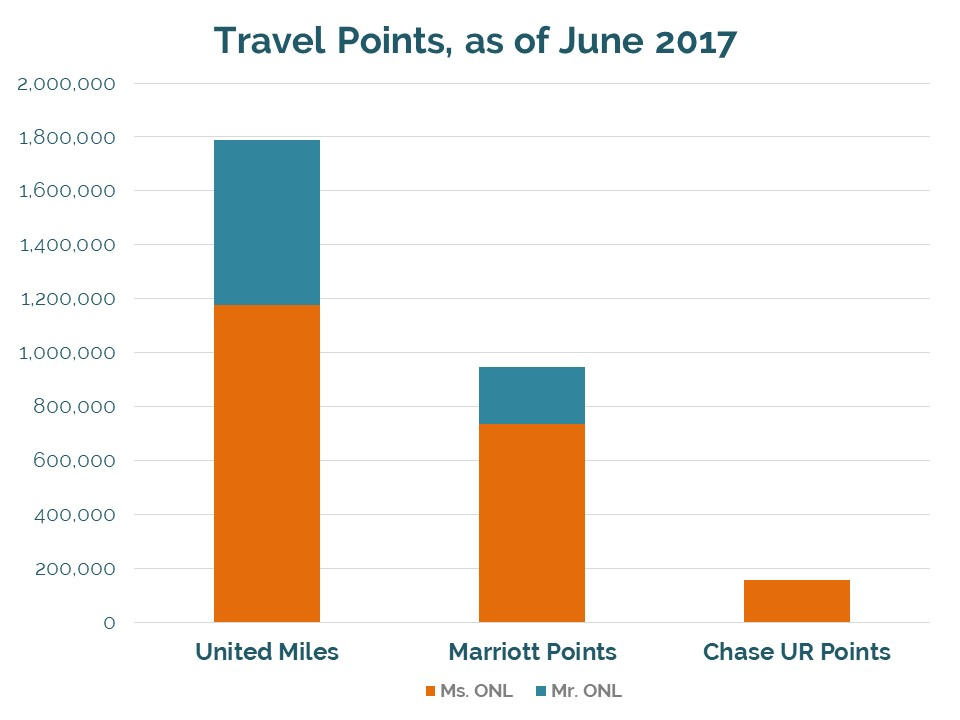 Travel points as of June 2017