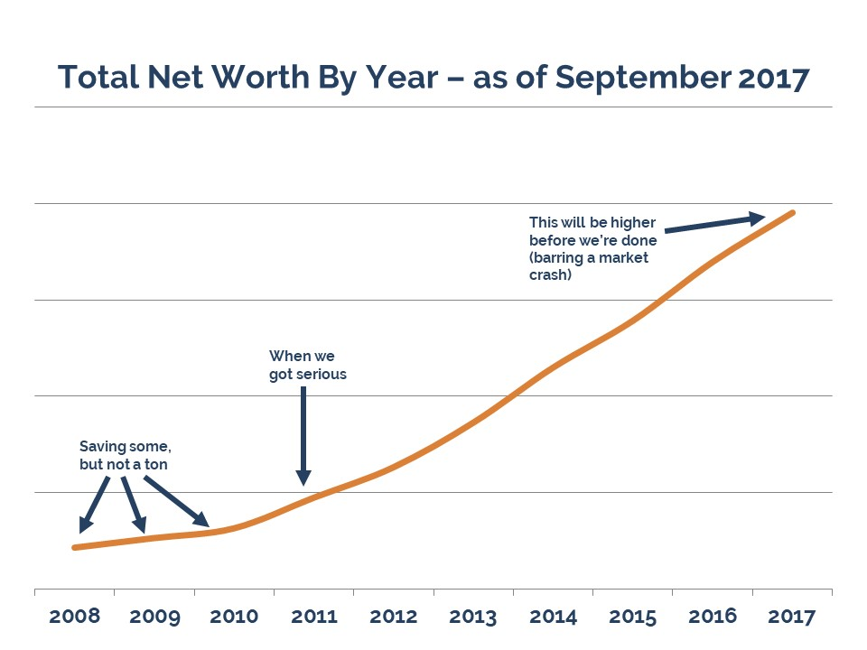 Our Next Life final quarterly update, 2017 Q3, net worth, retirement savings, early retirement, financial independence