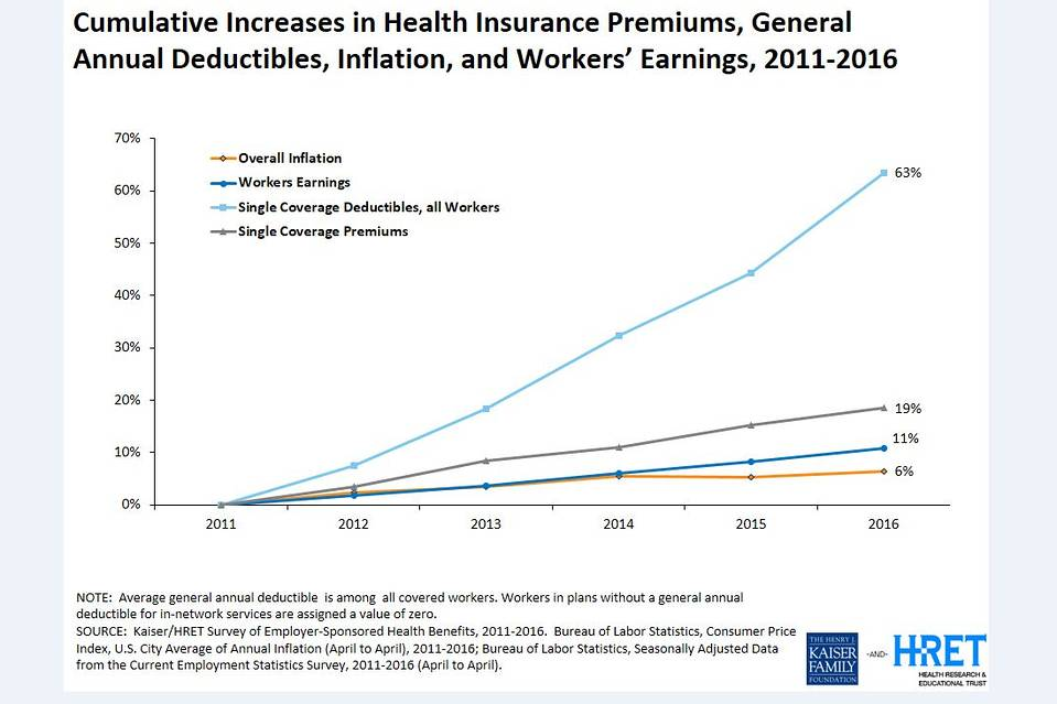 Health insurance deductibles increasing much faster than wages and inflation