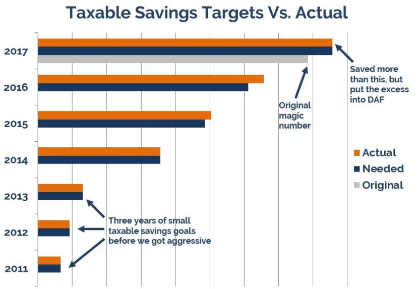Taxable-Targets-Vs-Actuals