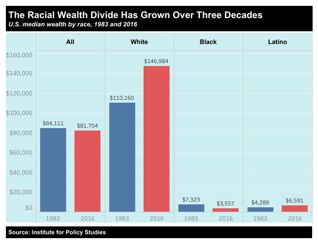 Racial Wealth Gap, 1983 vs. 2016
