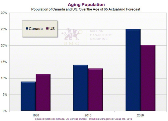 Gold Outlook 2011: Irreversible Upward Pressures and the China Effect | Aging Population