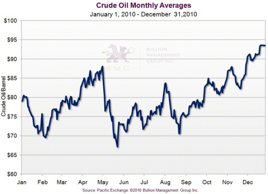 Gold Outlook 2011: Irreversible Upward Pressures and the China Effect | Crude Oil Monthly Averages