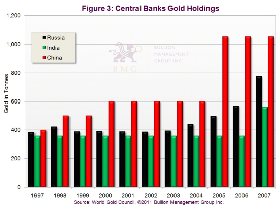 Outlook 2011: Three Dominant Factors Will Impact Precious Metals in 2011 | Central Banks Gold Holdings