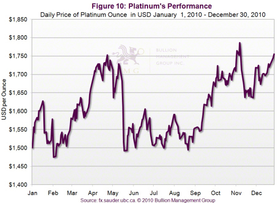 Outlook 2011: Three Dominant Factors Will Impact Precious Metals in 2011 | Platinum's Performance