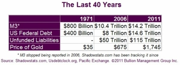 Gold and Fiat Currency: Forty Years Later | The Last 40 Years Chart