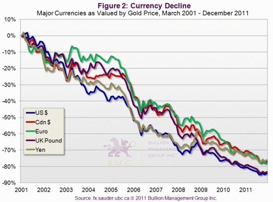 Why Rising Debt Will Lead to $10,000 Gold | Currency Decline