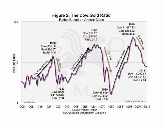 Gold's Face-off Against Unfettered Currency Expansion | Dow:Gold Ratio