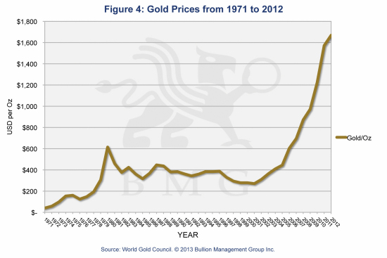 Innovative Gold Fund Stems Corrosive Tide of Financial Repression | Gold Prices from 1971 to 2012