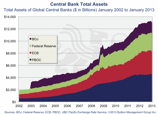 Irreversible Trends Driving Gold to $10,000 | Central Bank Total Assets