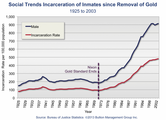 Irreversible Trends Driving Gold to $10,000 | Social Trends Incarceration of Inmates since Removal of Gold