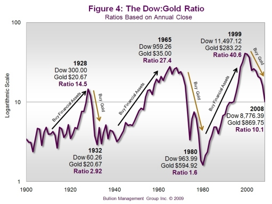 Preserve Your Wealth with Precious Metals | Dow:Gold Ratio