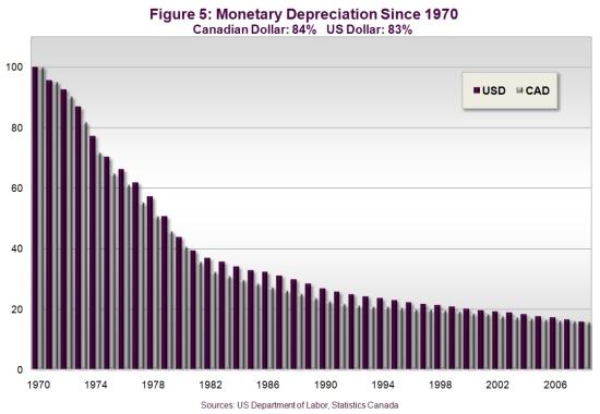 Preserve Your Wealth with Precious Metals | Monetary Depreciation Since 1978