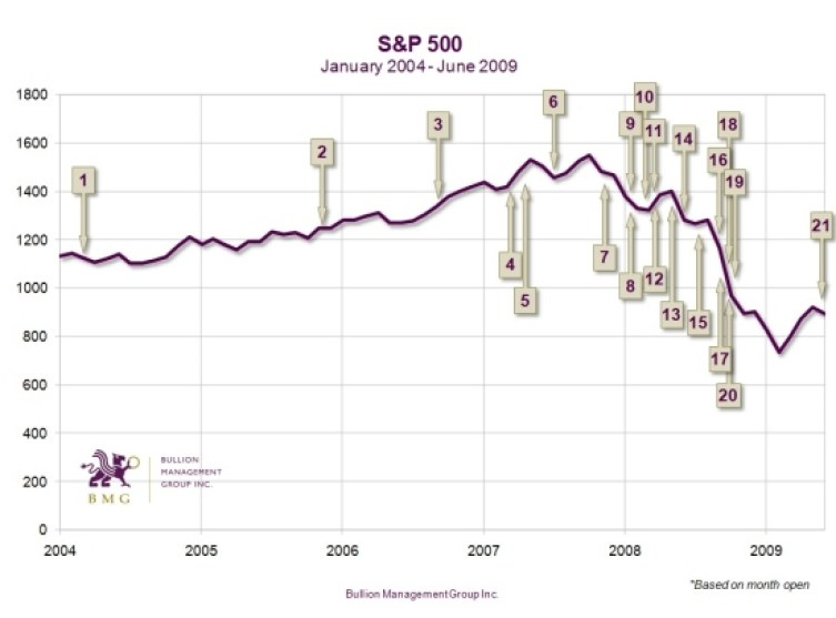 Pompous Prognosticators Revisited: 2004-2009 | S&P 500 Chart