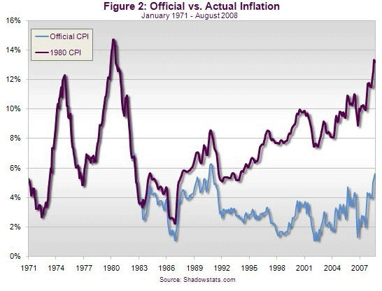 Preserving Personal Wealth Has Become Priority One | Official vs. Actual Inflation