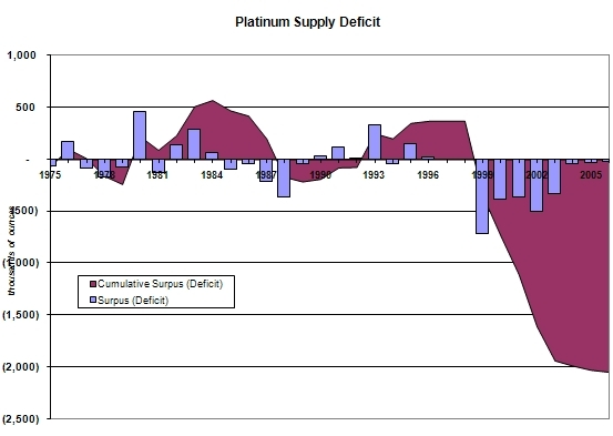 Platinum - Dark Horse, Bright Future | Platinum Coins | Platinum Supply Deficit