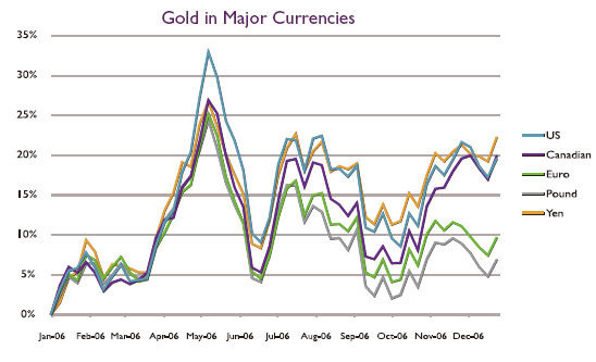 2006 - Year in Review | Gold in Major Currencies