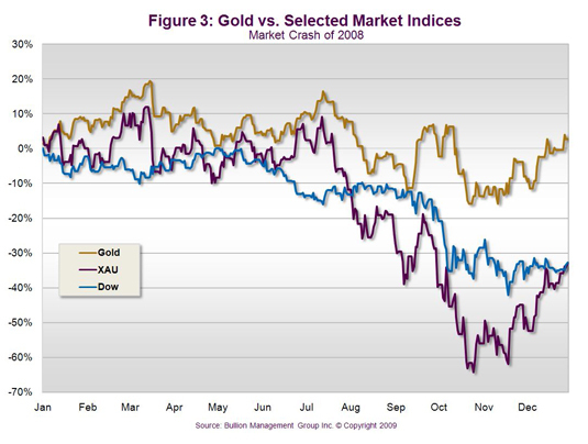 Bullion and Mining Stocks - Two Different Investments | Gold vs Selected Market Indices