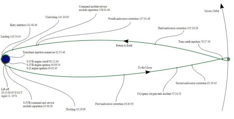 Apollo 13 circumlunar trajectory