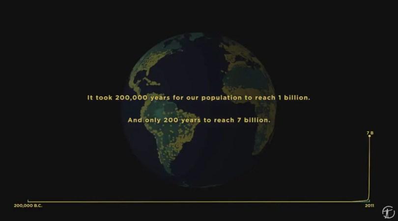 World Population Timeline
