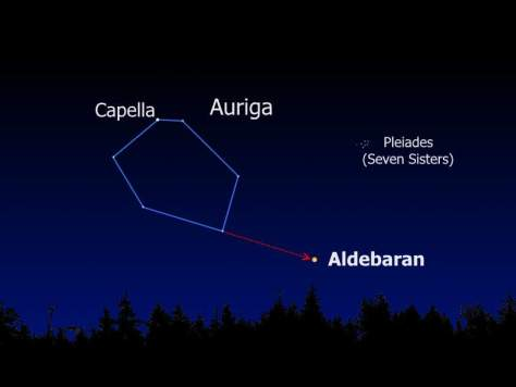 Aldebaran in the Earth sky