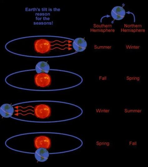 How seasons occur