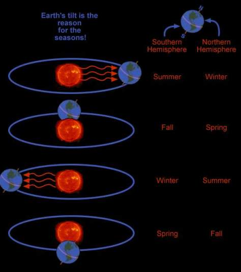 How seasons occur
