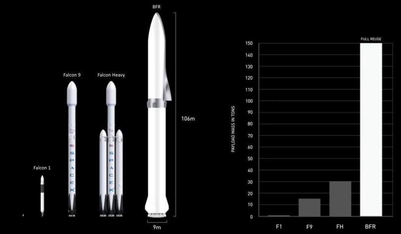 Evolution of SpaceX rockets