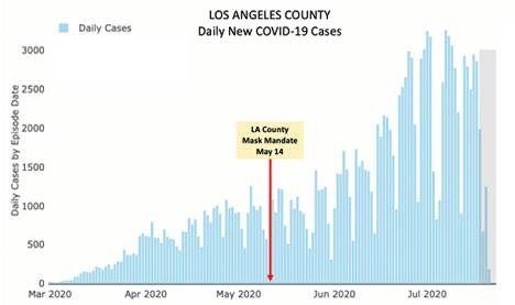 LA County Mask Cases