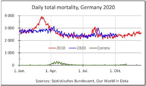 Daily Total Mortality Germany 2020