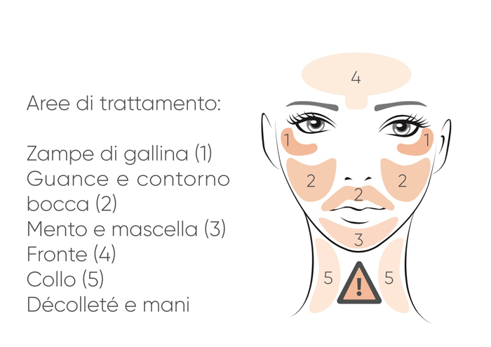 sensica_treatment_areas