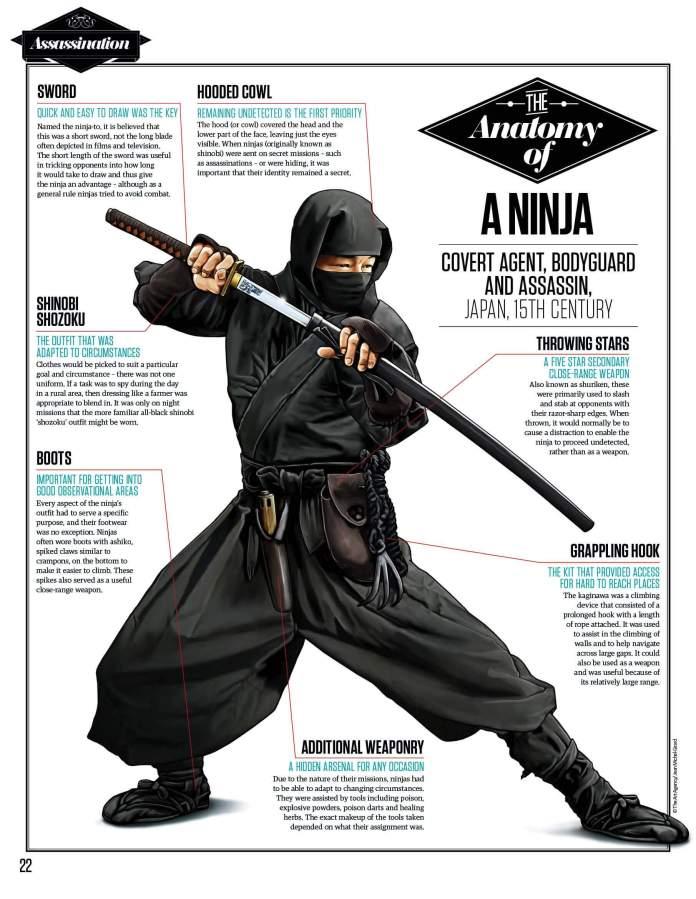 Fakta Ninja Anatomi Kostum Ninja