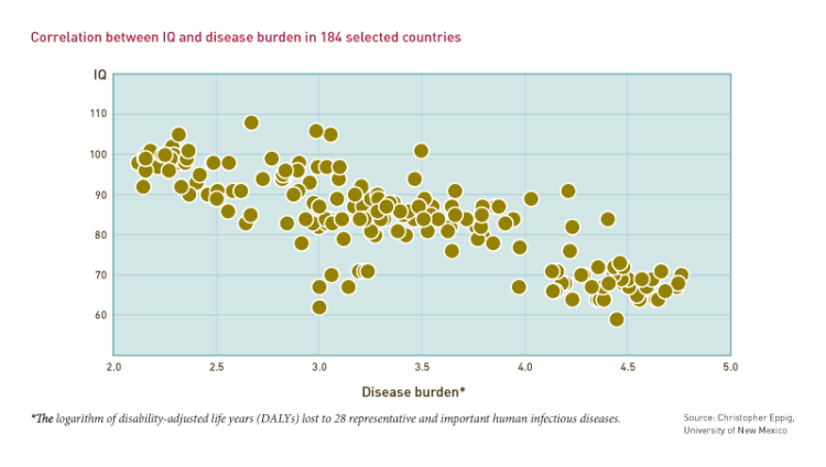 Correlation between IQ and disease burden